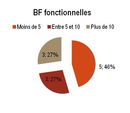 BAN - BF fonctionnelles