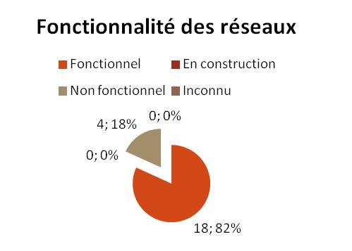 BCO - Fonctionnalité des réseaux