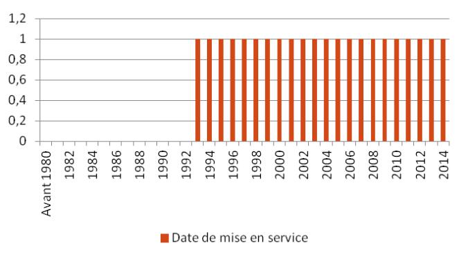 EQ - Date de mise en service