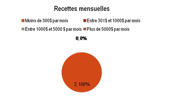 EQ - Recettes mensuelles