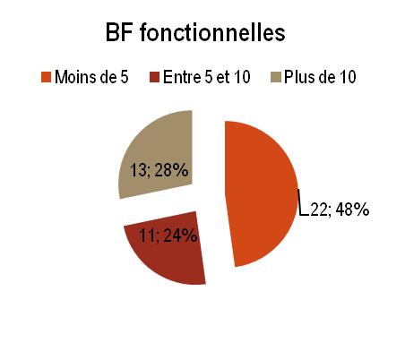 KAT - BF fonctionnelles
