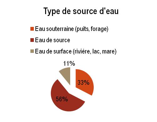 KAT - Type de source d'eau