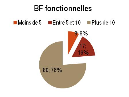 NK - BF fonctionnelles