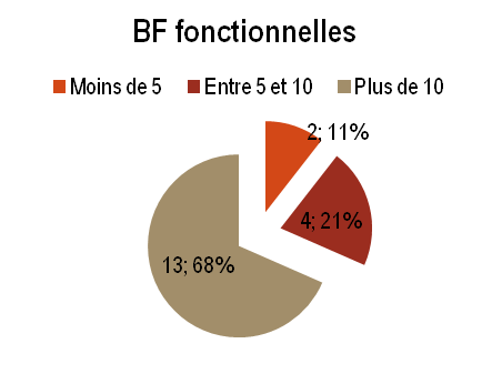 OR - BF fonctionnelles