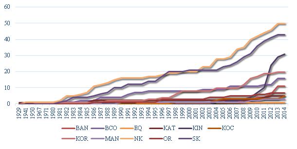 Cumul des réseaux par province par année