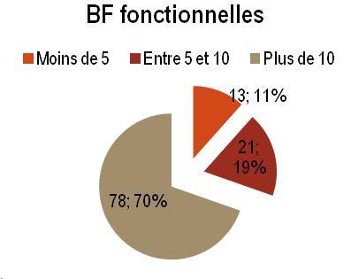 SK - BF fonctionnelles