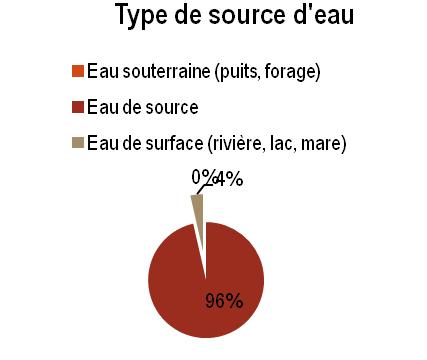 SK - Type de source d'eau